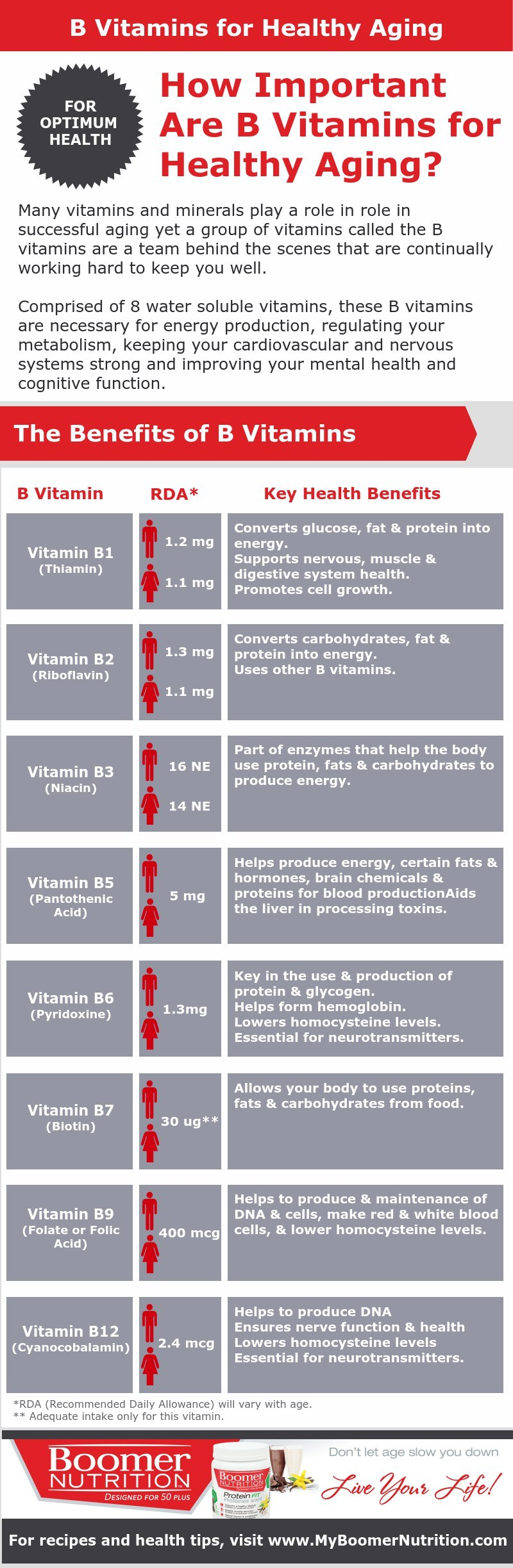 How Important are B Vitamins for Healthy Aging #BoomerNutrition